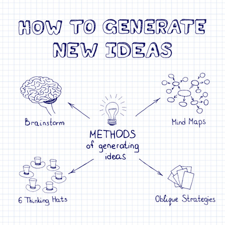 generating: Methods of generating ideas. Hand drawn mind map in doodle style. Vector sketch.