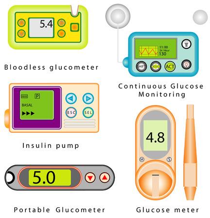 diabetico: Establece equipos Diabetes Medidor de glucosa en sangre de glucosa Diabetes equipos de prueba, la pluma de insulina Bombas de insulina sin sangre continuo de glucosa gluc�metro Monitoreo gluc�metro port�til sobre fondo blanco