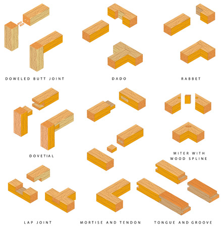 miter: The eight basic types of joints  Illustration