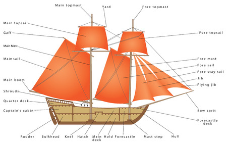 Sailboat Parts Of A Sailing Ship Diagram Of A Sailing Boat