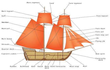 Sailboat. Parts of a Sailing Ship. Diagram of a sailing boat. Pirate Ship Illustration
