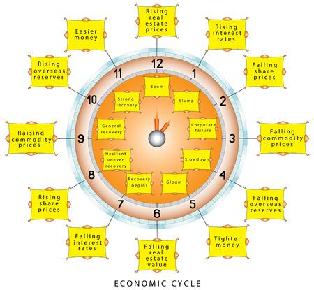 cicla: los ciclos económicos económicas. relojes económicos que explican las diferentes fases, y su sincronización relativa