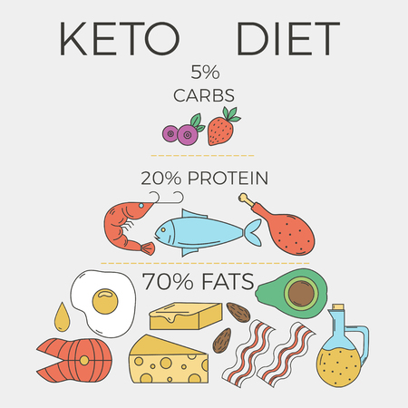Ketogenic diet concept. Macros pyramid food diagram with linear style elements.