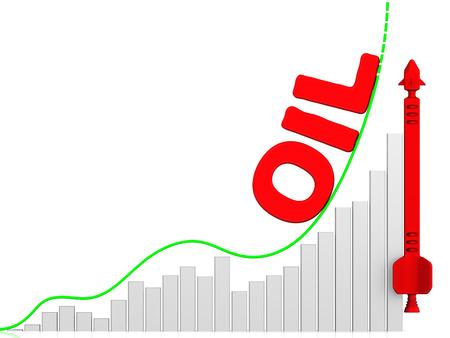 volatility: Oil. Growth chart
