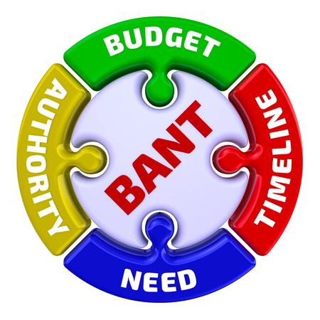 """Modello BANT nel marketing - l'iscrizione """"Budget, Authority, Need, Timeframe"""" sul puzzle a forma di cerchio. Illustrazione 3D. Isolato"""