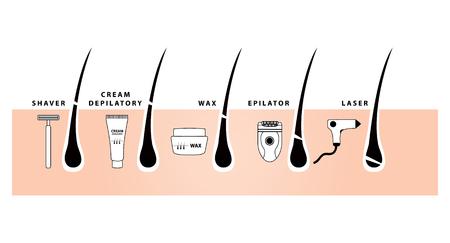 Épilation avec rasage, cire, crème dépilatoire et illustration vectorielle épilateur Vecteurs