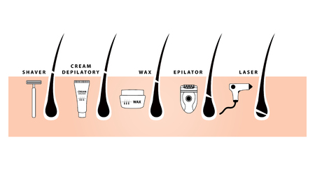 Hair removal with shaving , wax , depilatory cream and epilator vector illustration