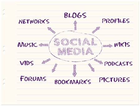 handwritten mind map ,social media concept Vector
