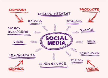 handwritten mind map ,social media concept Ilustrace