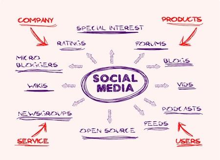 mapa conceptual: mapa de la mente a mano, los medios de comunicación social, concepto
