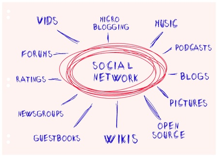 handwritten mind map, social network concept Vector