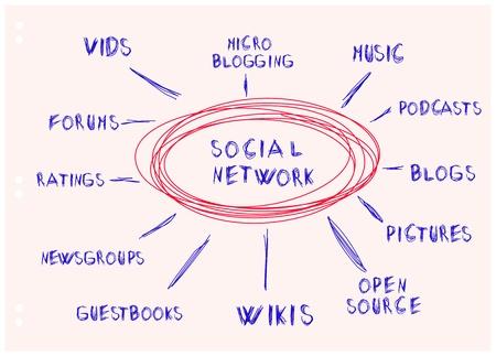 mapas conceptuales: mapa de la mente a mano, el concepto de red social