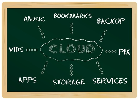 outsourcing: Cloud Computing, mind map on a chalkboard Stock Photo