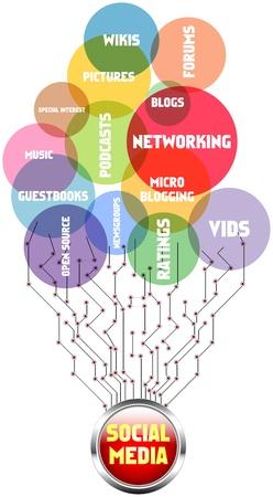 microblogging: social media concept, vector illustration