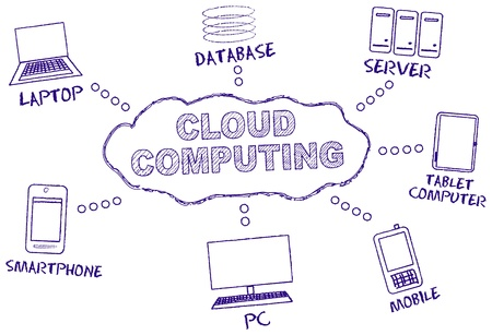 Cloud computing, handwritten mind map Vector