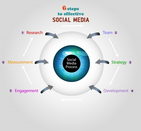 microblogging: social media business plan   concept, free copy space