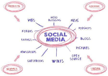 wikis: social media marketing concept, mind map,vector Illustration