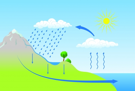 rappresentazione schematica del ciclo dell'acqua in natura