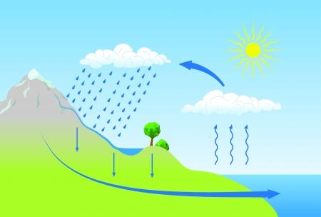 schematische weergave van de waterkringloop in de natuur Stock Illustratie