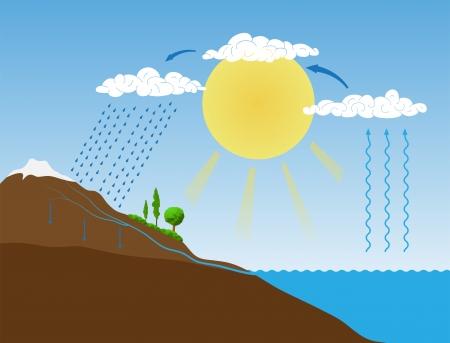 evaporacion: esquema del ciclo del agua en la naturaleza Vectores