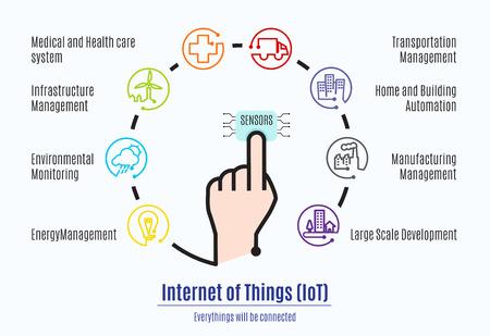 일 IOT () 단어 및 개체 아이콘, 사물의 인터넷의 마니 인자 부분의 인터넷과 센서에 연결 손가락. 일러스트