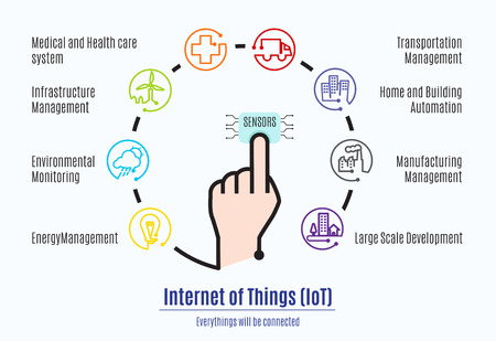 smart phone hand: Finger connect to sensor with Internet of things (IoT) word and object icon,Mani factor part of Internet of things.