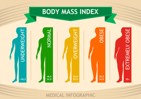 Man body mass index info chart. Male silhouette medical infographic from underweight to extremely obese. Vector illustration bmi