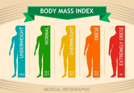 Tableau d'informations sur l'indice de masse corporelle de l'homme. Infographie médicale de silhouette masculine d'insuffisance pondérale à extrêmement obèse. Illustration vectorielle IMC Vecteurs
