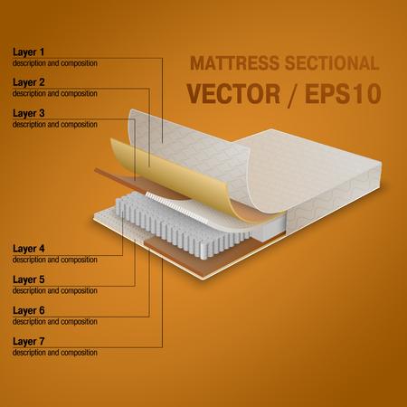 レイヤー上のマットレス セクションを設定します。  イラスト・ベクター素材