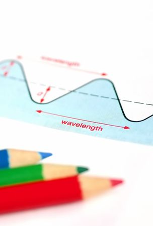 wavelengths: wavelengths of light chart with RGB pencils
