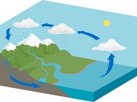 Water cycle Stock Illustratie