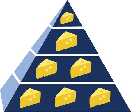 food pyramid: Eat cheese from the food pyramid.