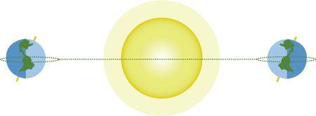 systeme solaire: C�l�brer le solstice et �quinoxe avec ce syst�me solaire.