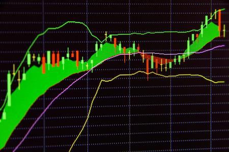 Grafieken van financiële instrumenten met diverse soorten instrumenten en indicatoren voor de technische analyse waaronder Japans kandelaar in Bollinger band analyse op het beeldscherm van een computer.