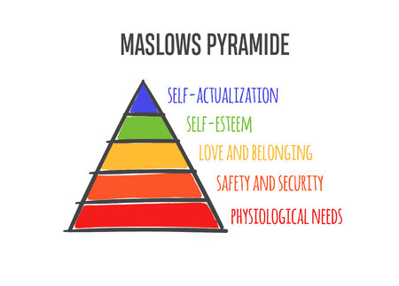 Maslows heirarchy pyramide