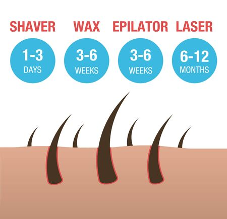 Comparison of the types of hair removal laser, epilator, waxing and shaving.