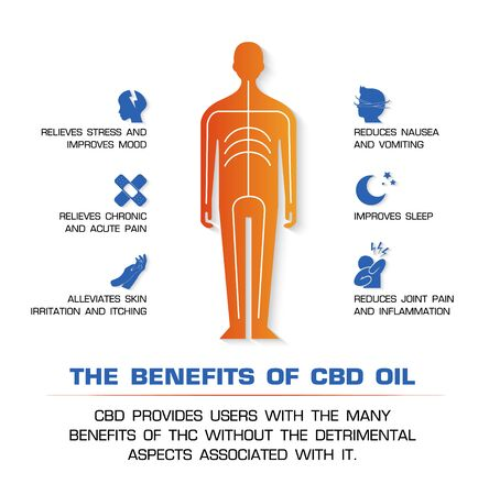 the benefits of cbd oil and cbd provides users with the many benefits of the without the detrimental aspects associated with it. Çizim