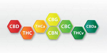 Chemical formula of marijuana leaves, initials,cbd,thc,thca,cbg,cbn,cbc,thcv,cbda