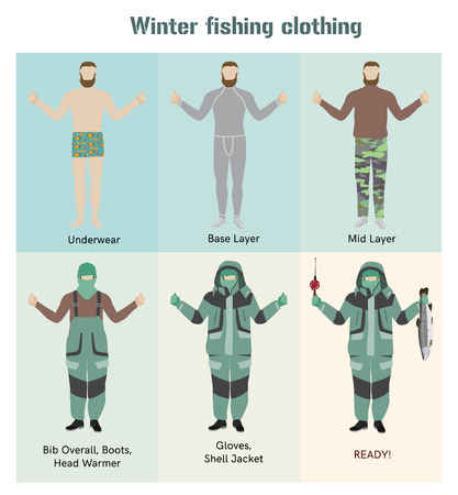 ice fishing: Cold weather fishing clothes flat vector illustration. Winter clothing, apparel for fisherman infographics. Man in an extreme cold weather gear. Ice fishing jacket, bib, base and mid layers, boots. Illustration