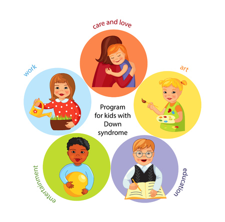Development program for children with Down syndrome, education and art, care, work and games, Cartoon vector poster