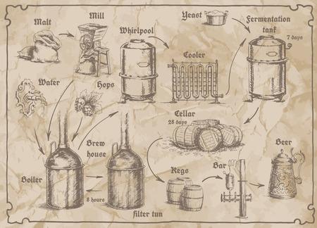 Freehand kreslení schématu pivovaru na starý papír. Karta pro pivovar s nádrží pro skladování piva, pytlů sladu, chmele, vody, kvasnic, hrnek a sudů.