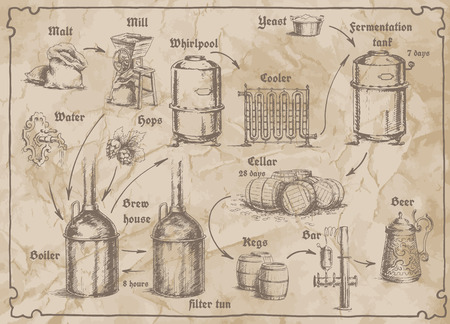 Freehand drawing of the brewery scheme on the old paper. Card for brewery with tanks for storage of beer, bags of malt, hops, water, yeast, mug and barrels.