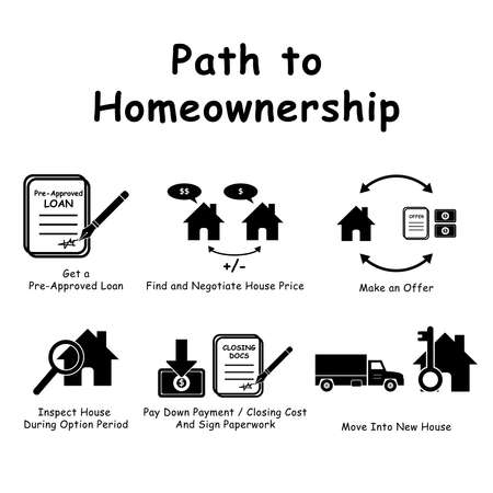 Path to Homeownership infographics. Black and white graphic illustration depicting guide to buying purchasing house home ownership. EPS Vector