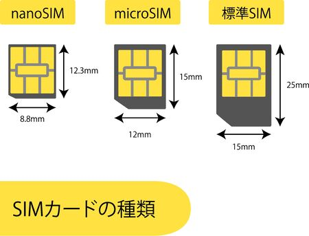 Types of SIM cards