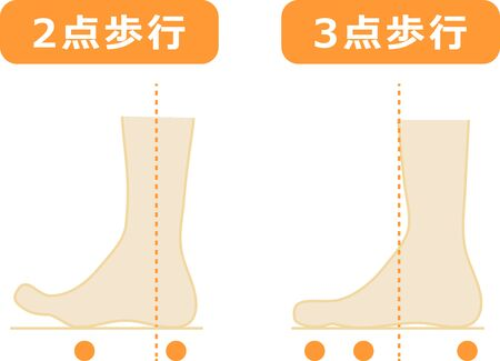 Two-point walking and three-point walking foot illustrations