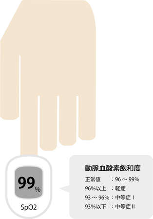 Pulse Oximeter Usage Image illsutration