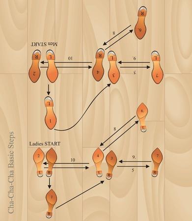 baile latino: cha-cha pasos básicos de vectores eps