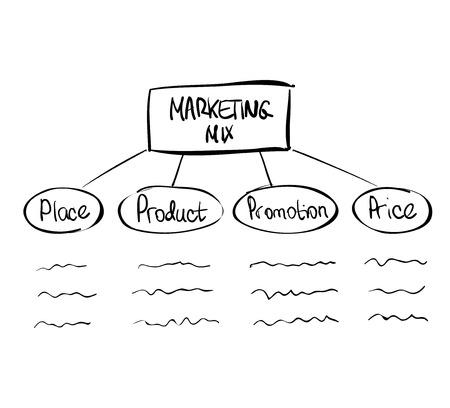 4p: Hand-drawn marketing mix diagram doodle vector design Illustration