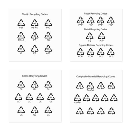 Environment protection. Recycling codes for plastic, glass, paper, metal and composite materials. Ilustrace
