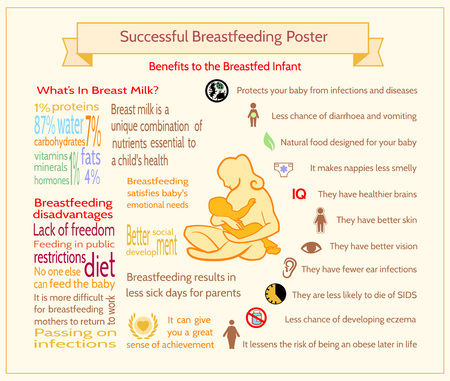 Successful Breastfeeding Poster. Maternity Infographic Template. Benefits to the Breastfed Infant